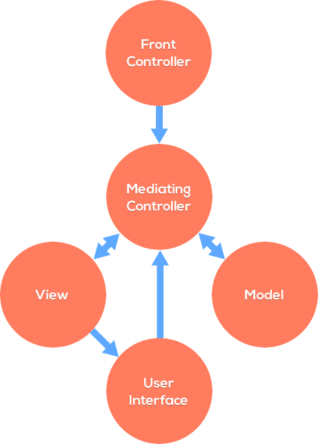 Model View Mediating Controller Diagram